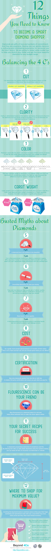 http://beyond4cs.com/2014/10/smart-shopper-infographics/